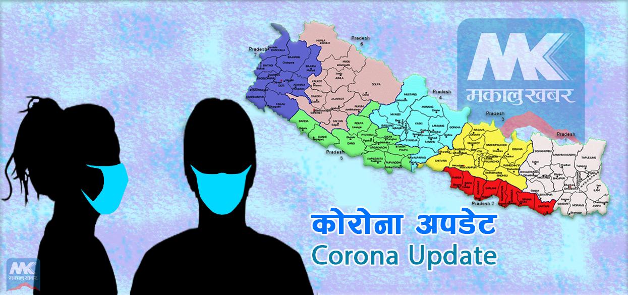 थप २०१२ जना कोरोनामुक्त' ३९३८ मा संक्रमण