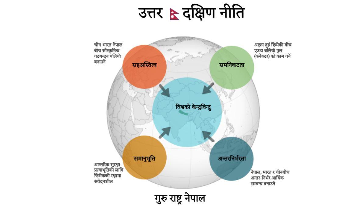 गुरु राष्ट्र नेपाल