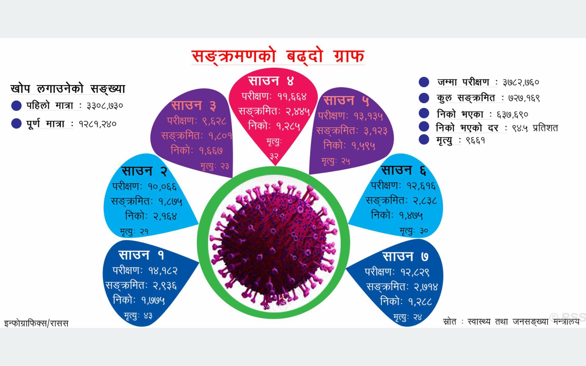 कसरी बढ्यो कोरोना ग्राफ ? यी हुन् पाँच सय बढी संक्रमित १० जिल्ला
